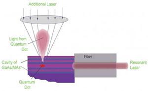 Laser-Tuned-Quantum-Dot-1.jpg