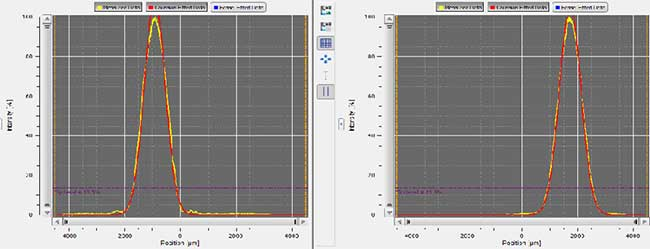 beam profile from UnikLasers