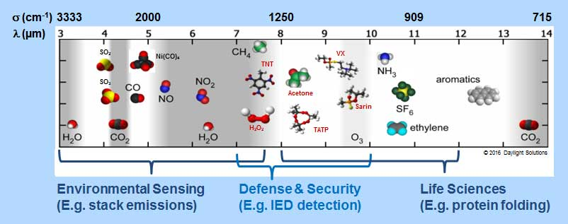Daylight Solutions Molecules of Intereti
