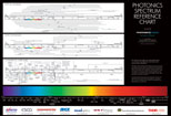 Photonics Spectrum Reference Wall Chart
