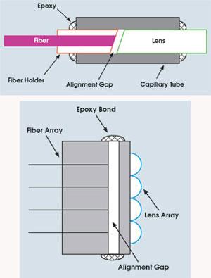 Beam Profiling Aids Fiber Optics Manufacturing | Features | Feb 2002