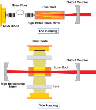 Diode Pumped Solid State Lasers Features May 2002