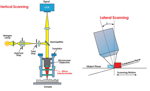 Lateral Scanning Interferometry Takes The Long View