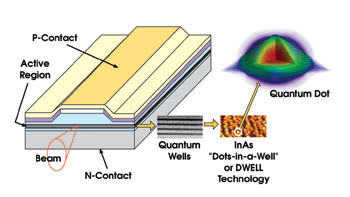 Design and analysis of quantum dot laser (InAsP) for bio-photonic and mode-locking applications