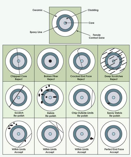guide user in fibre optics
