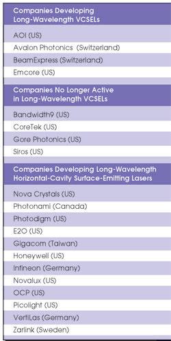 VCSELs Go Long-Wave | Features | Sep 2003 | Photonics Spectra