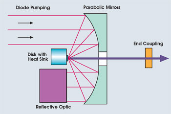Disk Lasers Enable Application Advancements Features