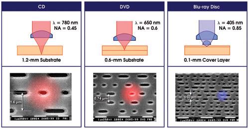 violet diode lasers see broadened application base. Black Bedroom Furniture Sets. Home Design Ideas