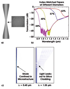 modelling tool for photonic crystal device issues Spatial transforms are a popular technique for designing periodic structures that are  deposition modelling,  sharp bends in photonic crystal.