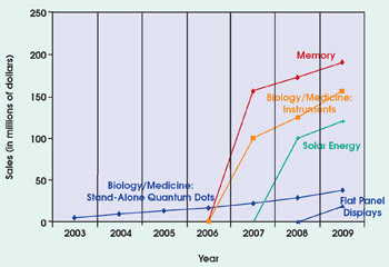 QDot-Graph.jpg