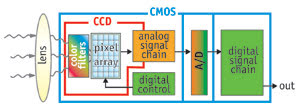 CCDandCMOSblockdiagram.jpg