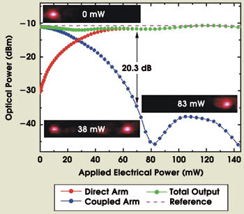 Nanophotonics with Surface Plasmons -- Part I | Features