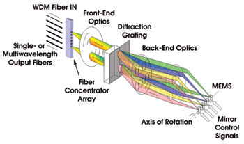 Wavelength Selective Switches for Fiber Optic Telecommunications