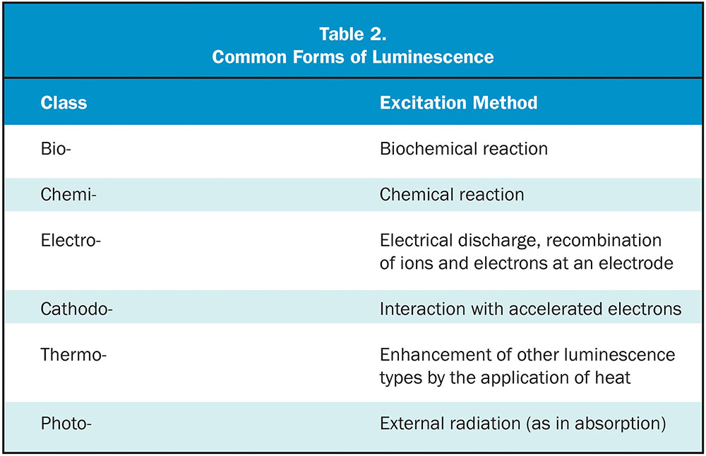 Table 2. Common Forms of Luminescence