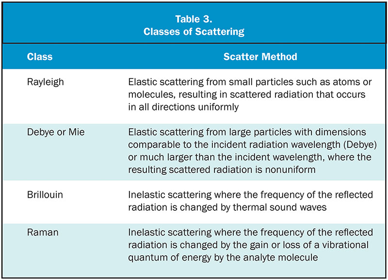 Table 3. Classes of Scattering