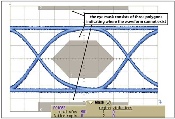Characterizing high speed transmitters the emphasis is on waveforms eye diagram mask testing ccuart Image collections