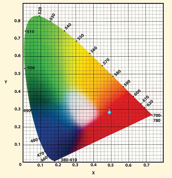 1931 X,Y chromaticity diagram.