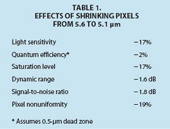 effects of shrinking pixels