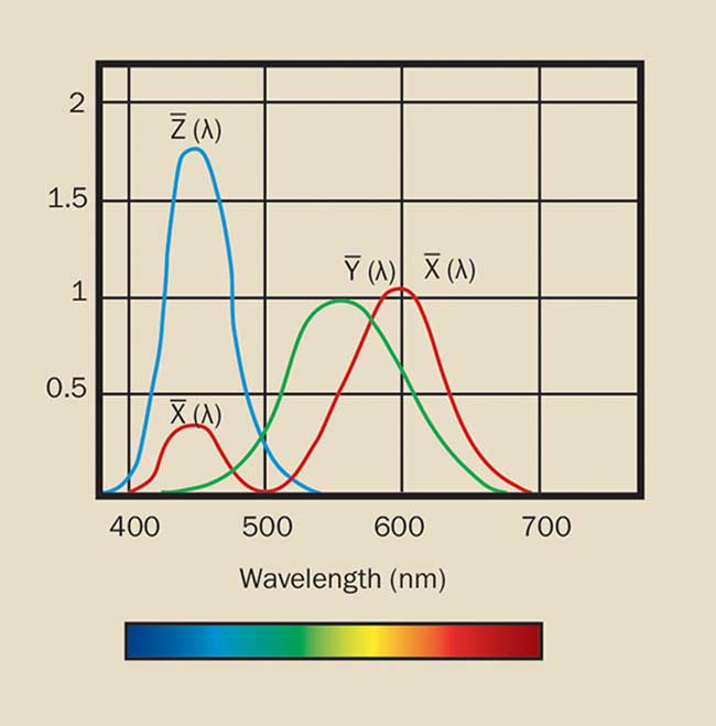 Spectral sensitivity corresponding to the human eye
