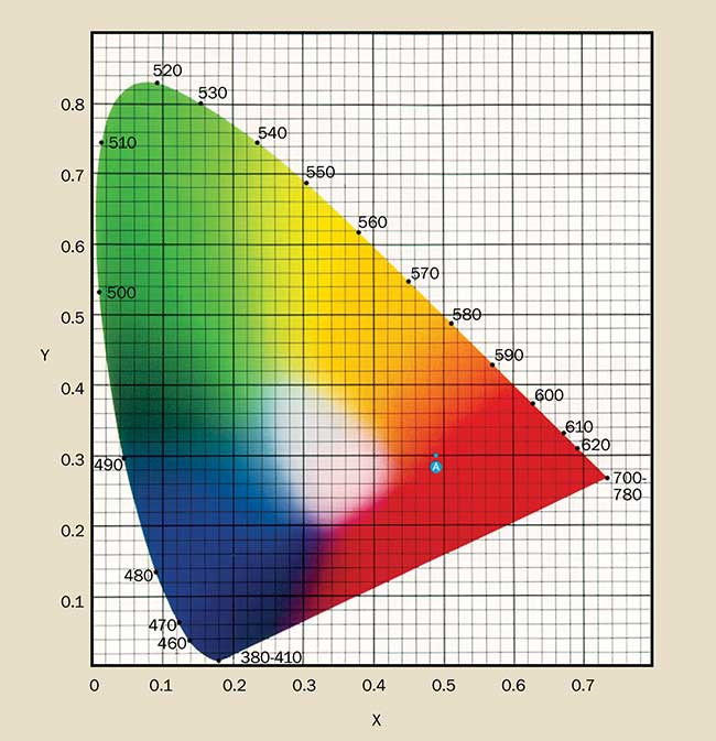 931 X,Y chromaticity diagram.