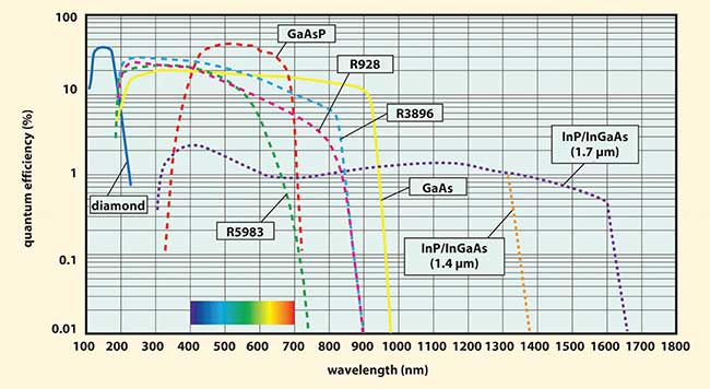 The spectral response of a photomultiplier covers a wide wavelength range.