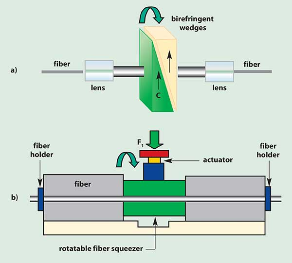 Polarization control with a single wave plate with variable retardation and orientation is slow but wavelength-insensitive; (a) a free-space optics approach, (b) an all-fiber approach with rotatable fiber squeezer.