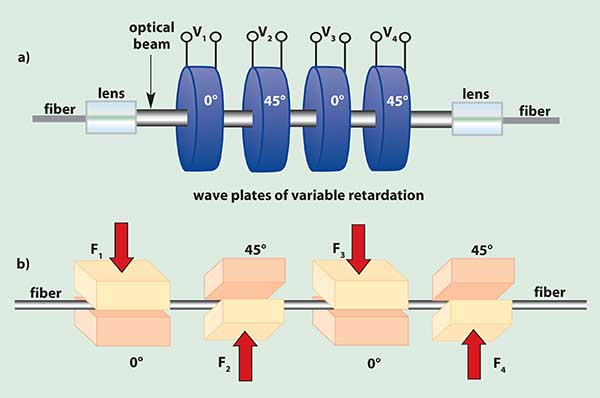 Multiple wave plates with fixed orientation and variable retardation make dynamic polarization controllers that are fast and insensitive to wavelength; (a) the free-space optics approach has voltage, insertion-loss, cost and bandwidth limitations, (b) an all-fiber squeeze solution is fast, reliable and low cost.