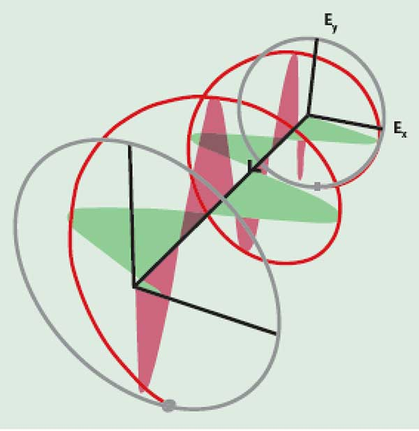 The electric field of right-hand circularly polarized light (helix), and the field components along the X- and Y-axes.