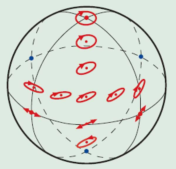 Each point on the Poincaré sphere represents a unique polarization state.