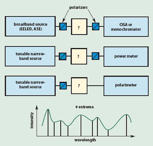 The fixed analyzer (wavelength scanning) method determines an average differential group delay value from the transmission through a polarizer.