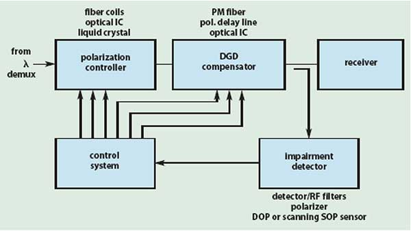 Receiver-based optical PMD mitigation shows competing technologies.