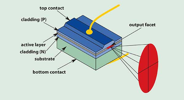 A single-transverse-mode laser diode exhibits the basic laser configuration