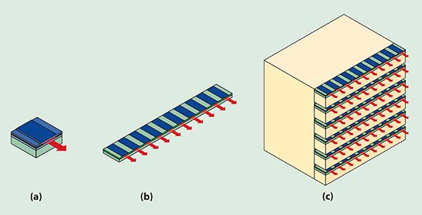 Diode powers (a) can be increased by combining them into bars (b), and stacks of bars (c)