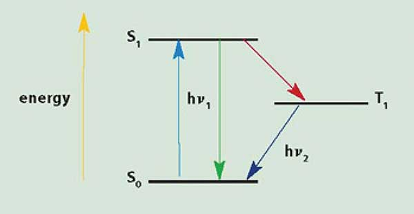 A representation of energy in spectroscopy. The horizontal lines are energy states; hv represents a photon of light.
