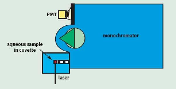 Raman experiment using an aqueous solution.