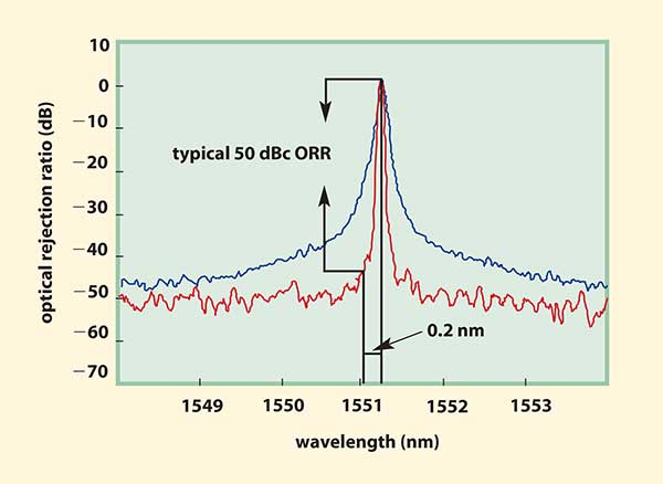 Comparison of first-generation and present-day optical spectrum analyzers shows that the latter provides a much clearer picture of the spectrum.