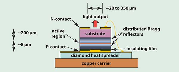 The structure of the high-power VCSEL features junction-down mounting on a diamond heat spreader to minimize thermal resistance.