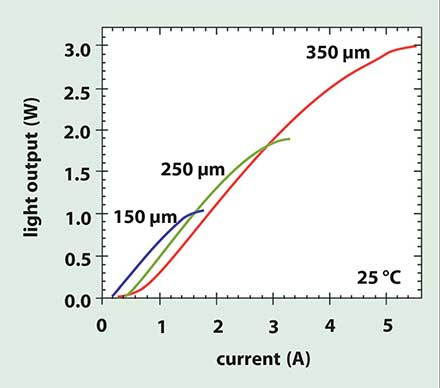 Light output vs. current at 25 °C for devices of different diameters (i.e., the diameter of the P-type contact in Figure 1) reveals a direct relationship between diameter and output power, up to 3 W in a 350-µm-diameter device.