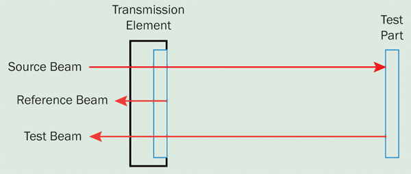 Fizeau interferometers combine the beamsplitter and reference surface into a single transmission element