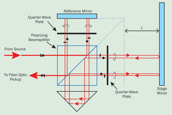 Displacement-measuring interferometer optics for monitoring the relative position L of a stage