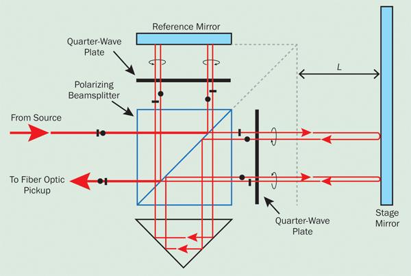 Through Beam Optical Sensor Sensors Proximity Sensors