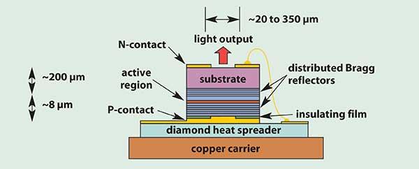 2d Laser Sensor Laser Sensors Triangulation Principle