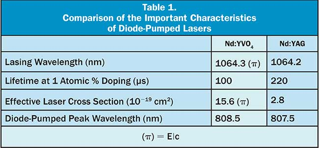Comparison of the Important Characteristics of Diode-Pumped Lasers Table 1