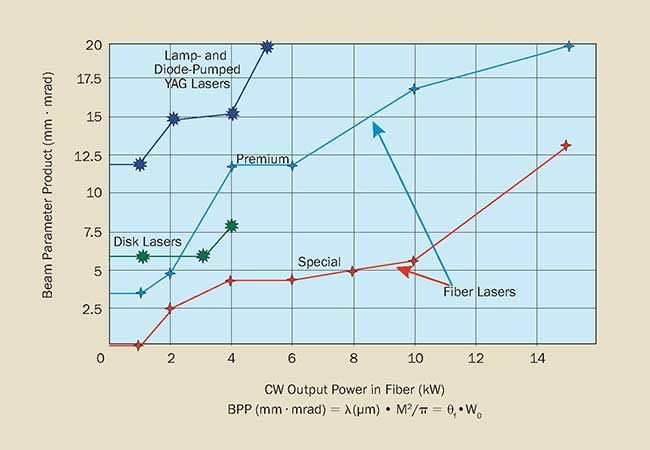 Beam quality of kilowatt-class fiber lasers.
