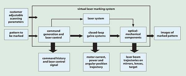 Virtual laser marking system