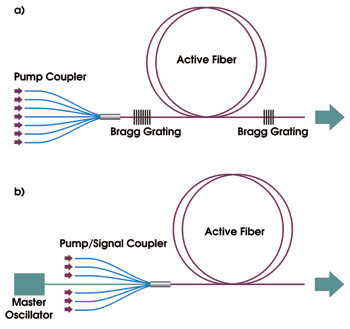 High Power Photonic Crystal Fiber Lasers Features May