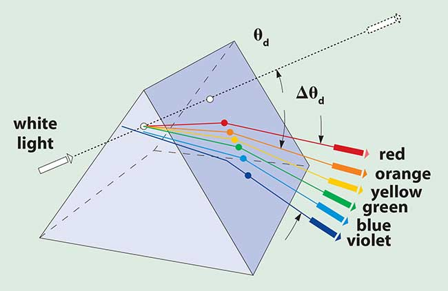 The equilateral dispersing prism separates wavelengths.