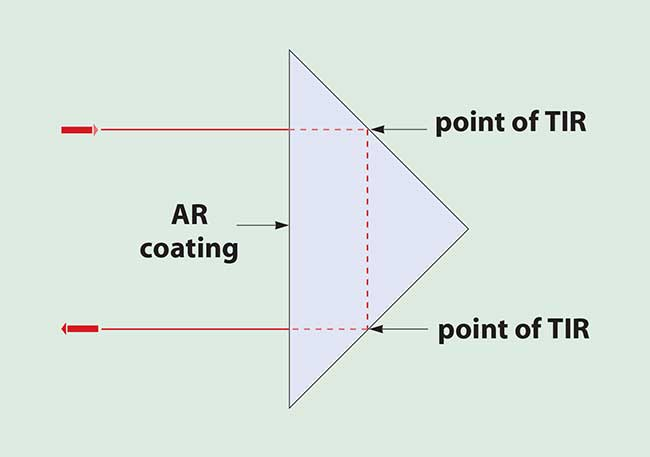 right-angle prism can be made into a retroreflector by applying an AR coating to the hypotenuse face.