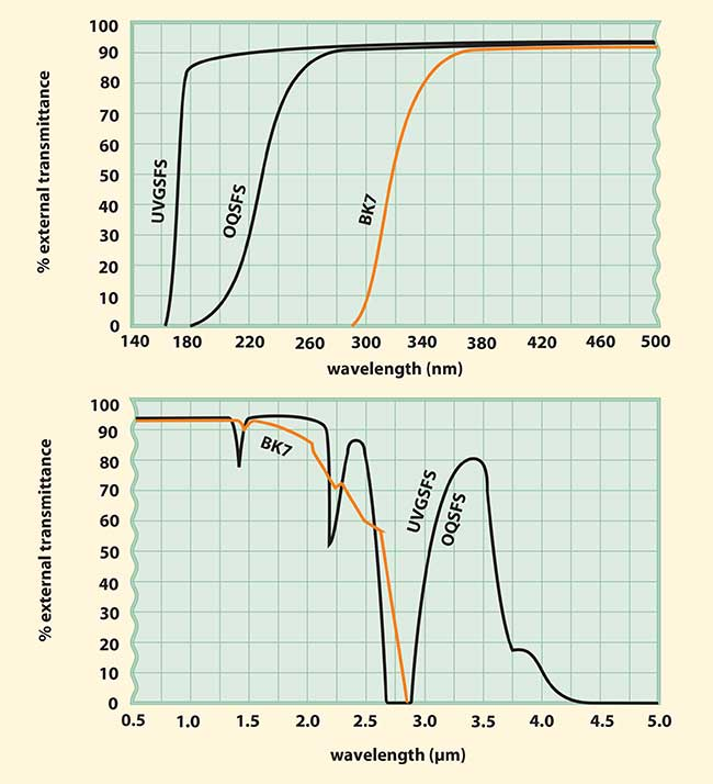Comparison of external transmittances for UV-grade synthetic fused silica (UVGSFS), optical quality synthetic fused silica (OQSFS) and BK7, all 10 mm in thickness.