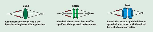 Three symmetric lens systems commonly used in imaging applications.